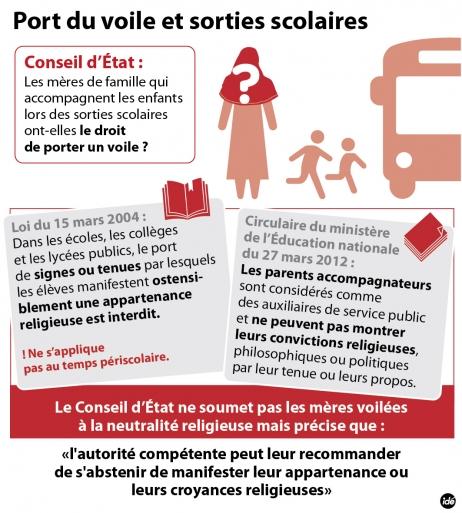 Port du voile et sorties scolaires fcpe95 - Loi interdisant le port du voile en france ...